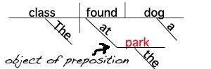 Sentence Diagram Object of the Preposition Noun www.GrammarRevolution.com/what-is-a-noun.html