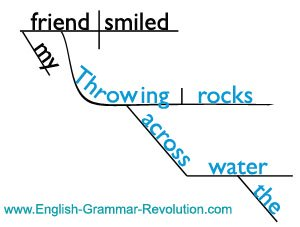 English Phrases: Everything You Need to Know
