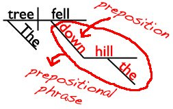 Sentence diagram of a prepositional phrase