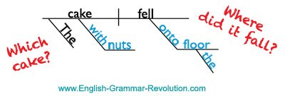 Prepositional Phrases Sentence Diagram
