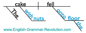 Here's a basic sentence diagram with prepositional phrases. Learn more about diagramming sentences here --> www.GrammarRevolution.com/english-grammar-exercise.html