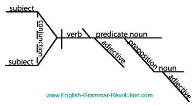 Diagram it puzzler answers sentence diagrams sentence diagram ccuart Image collections