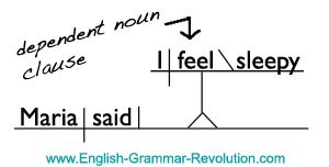 Sentence Diagram Direct Quotation
