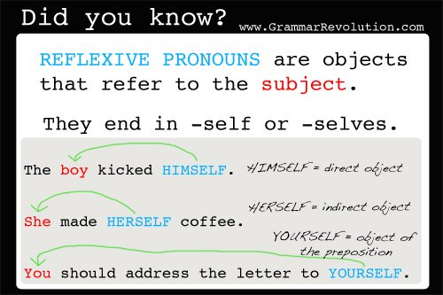 Reflexive pronouns are objects that refer to the subject.