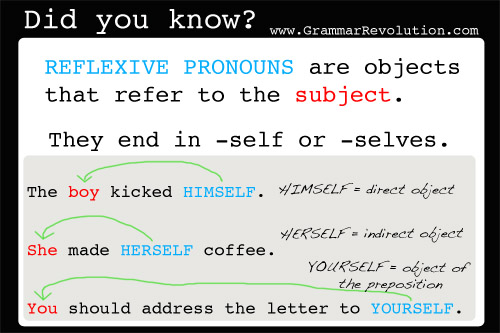 What are reflexive pronouns? They are objects that refer to the subject. www.GrammarRevolution.com/reflexive-pronouns.html