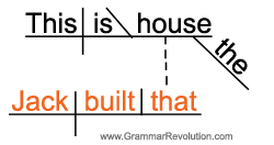 Sentence diagram of an adjective clause with a relative pronoun