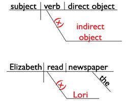 learn about the indirect objectsentence diagramming   indirect objects