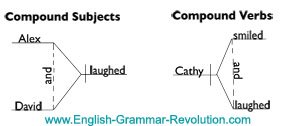 The simple sentence compound subject sentence diagram ccuart Images