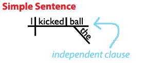Sentence structure learn about the four types of sentences heres a sentence diagram of a simple sentence grammar revolution ccuart Choice Image