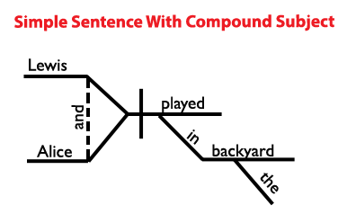 sentence diagram compound subject