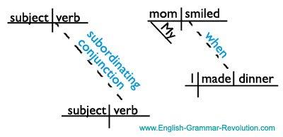 Subordinating conjunction sentence diagram