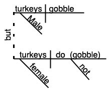 Sentence Diagram Thanksgiving