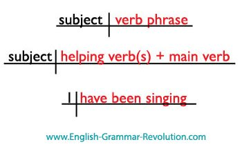How to diagram a verb phrase