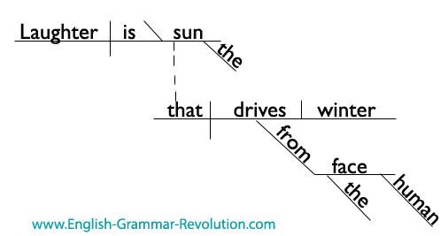 Victor Hugo Sentence Diagram
