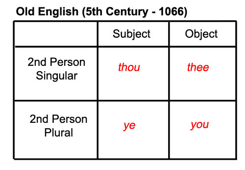 Old English Pronouns