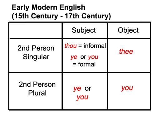 Early Modern English Pronouns