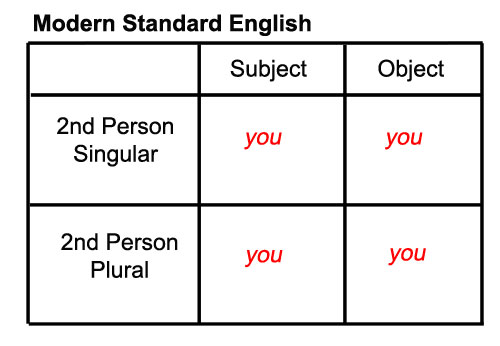 Modern Standard English Pronouns