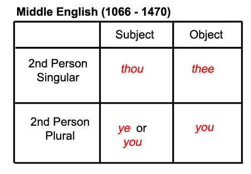 Middle English Pronouns